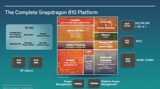 Платформа Snapdragon  810