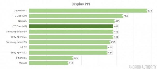Результаты плотности пикселей экранов на смартфонах  2013 год