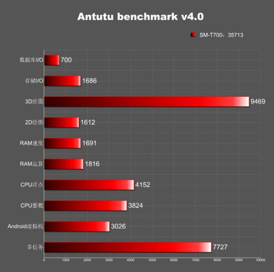 Результаты Samsung Galaxy Tab S 8.4