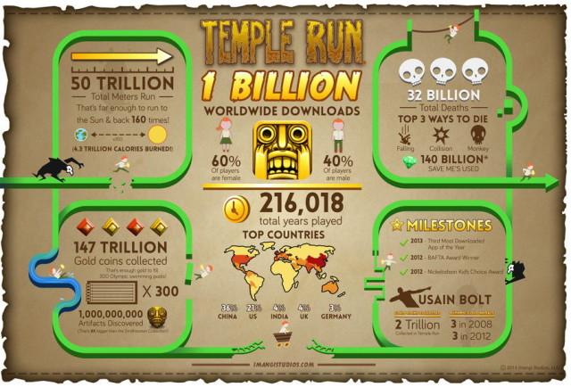 Temple Run набрал более миллиарда загрузок