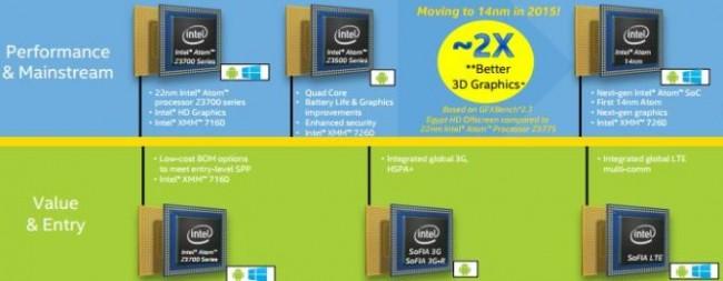 14-нм процессоры Intel Atom Cherry Trail выйдут в 2015