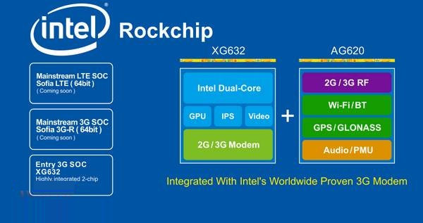 Intel-Rockchip XMM 6321 CPU