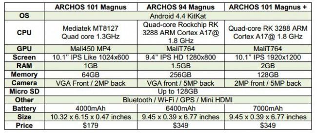 Archos Magnus specs