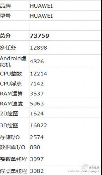 Huawei P9max замечен в AnTuTu